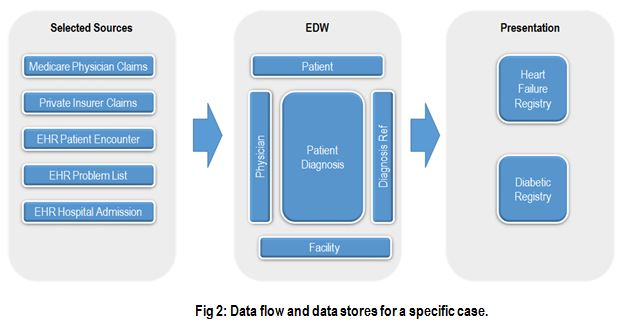 Using A Data Warehouse To Deliver Aco Metrics Dunn Solutions Group