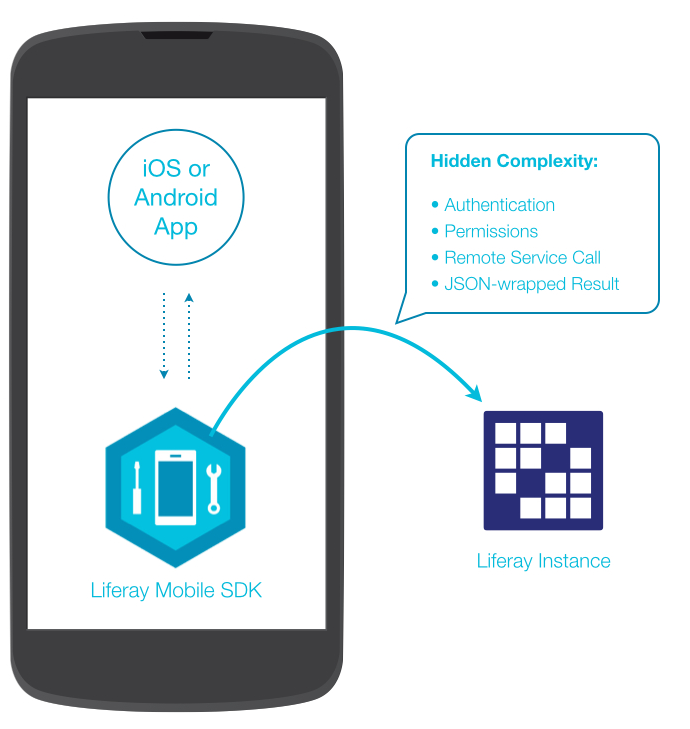 Expand your web application to mobile - Welcome to Our